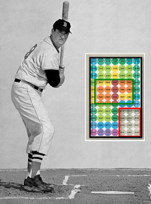 """from """"Science of Hitting,"""" by Ted Williams"""